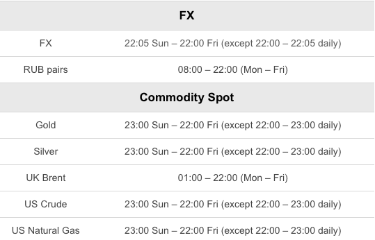 Trading_Hour_Schedule_for_the_start_of_Daylight_Savings_Time_-_March_2020_-_FX_-_Commodities.png