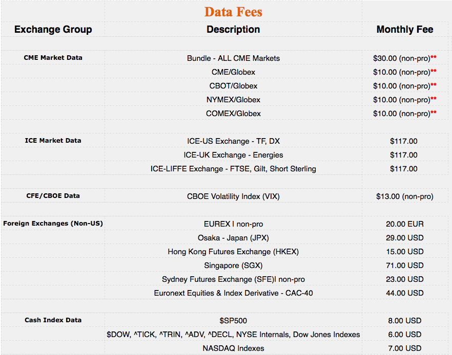Exchange_-_Monthly_Market_Data_Fees_-_April_2020.png