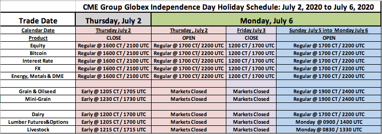 CME_Group_Globex_Independence_Day_Holiday_Schedule_-_July_2_to_July_6__2020.png